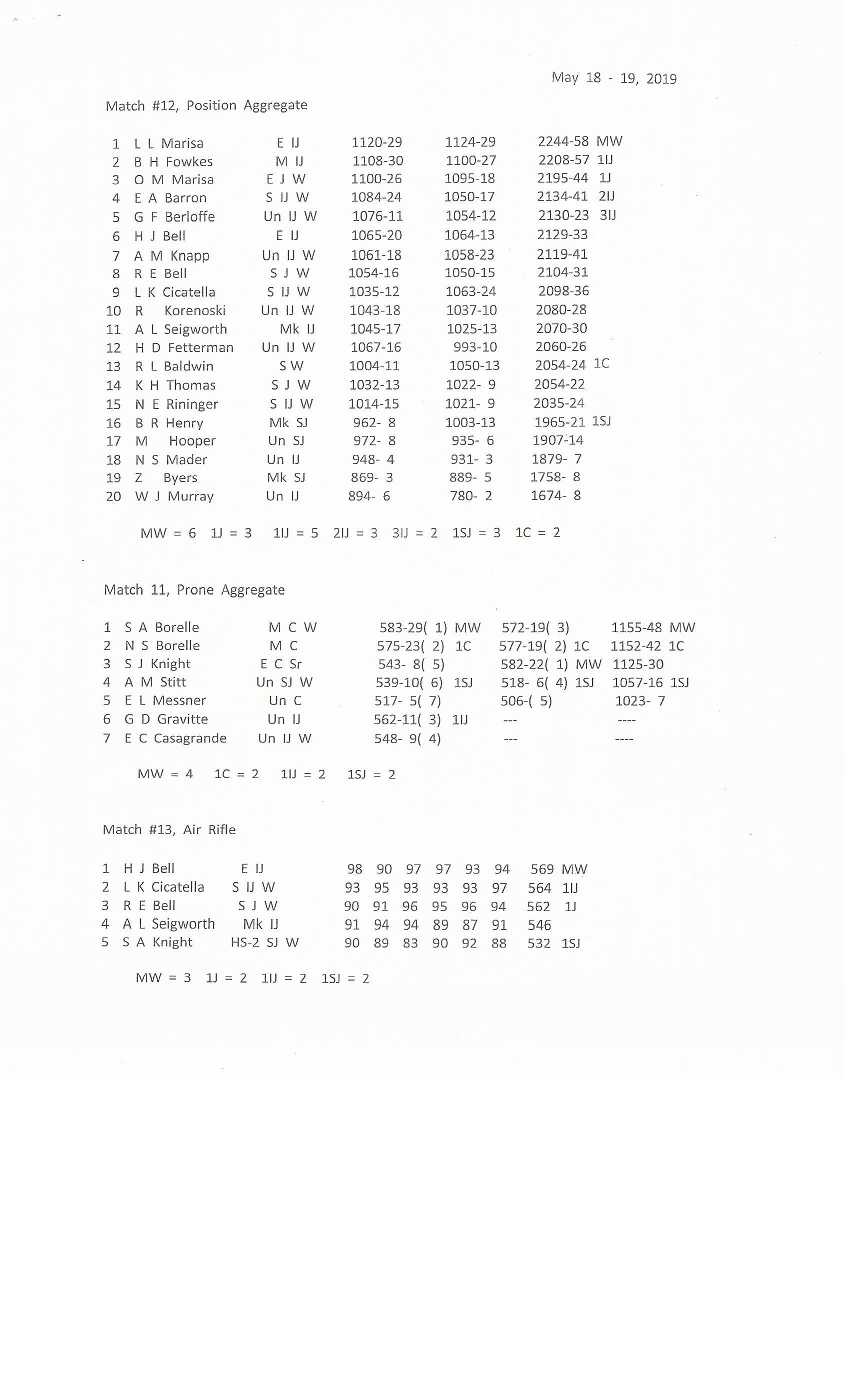 Murrysville Rifle Club | District Sportsmans Association